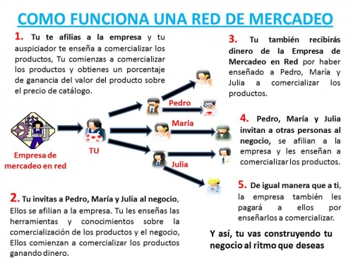 COMO FUNCIONA UNA RED DE MERCADEO